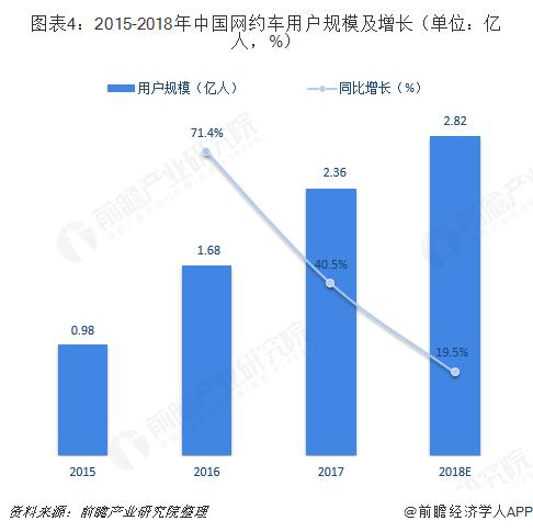 图表4:2015-2018年中国网约车用户规模及增长(单位:亿人,%)
