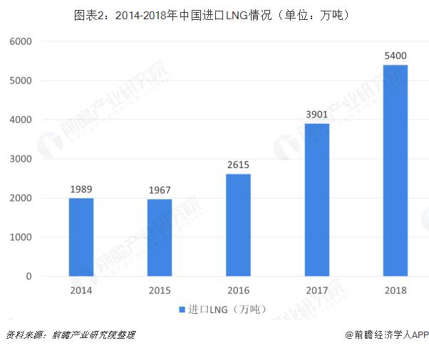 图表2:2014-2018年中国进口LNG情况(单位:万吨)