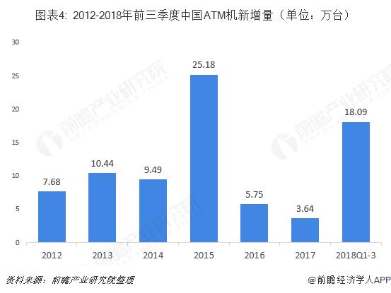 图表4: 2012-2018年前三季度中国ATM机新增量(单位:万台)
