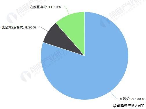 2017年中国UPS市场不同工作原理产品占比统计情况