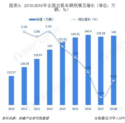 图表3:2010-2018年全国出租车辆规模及增长(单位:万辆,%)