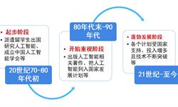 2018年中国人工智能行业发展概况与市场前景