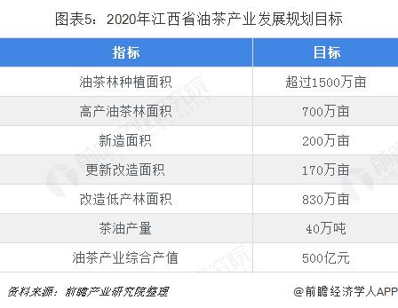 图表5:2020年江西省油茶产业发展规划目标