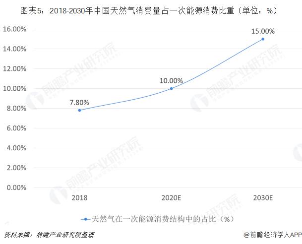 图表5:2018-2030年中国天然气消费量占一次能源消费比重(单位:%)