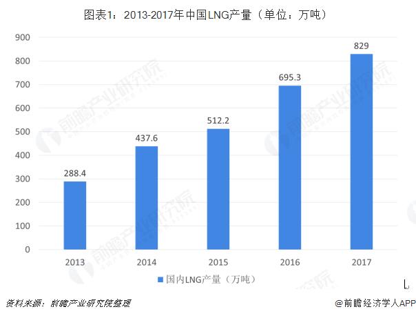 图表1:2013-2017年中国LNG产量(单位:万吨)