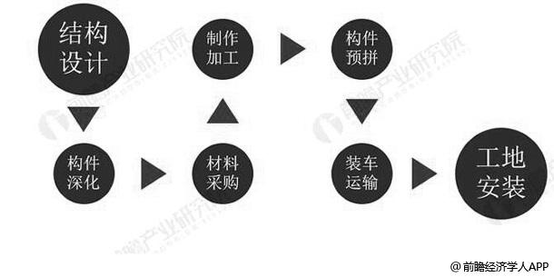 装配式钢结构设计安装流程分析情况