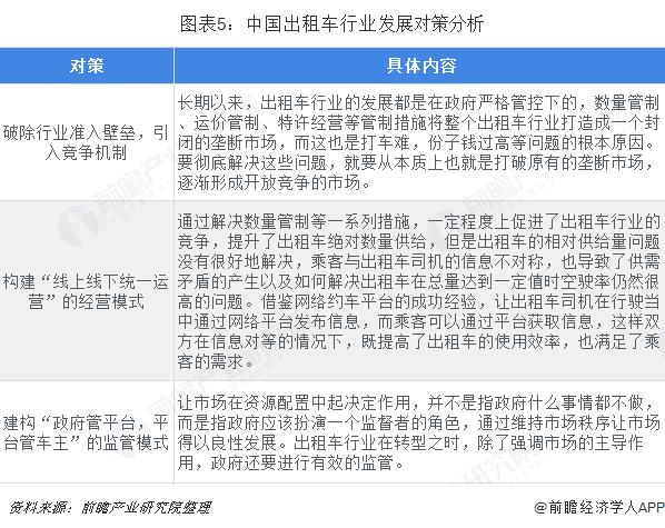 图表5:中国出租车行业发展对策分析