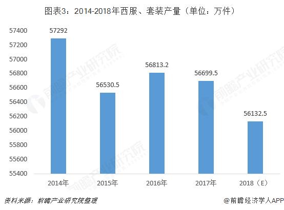 图表3:2014-2018年西服、套装产量(单位:万件)