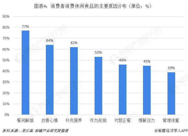 图表4:消费者消费休闲食品的主要原因分布(单位:%)