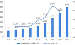 2018年中国<em>石墨</em><em>烯</em>行业市场格局与发展前景分析 短期内企业仍面临盈利困境【组图】
