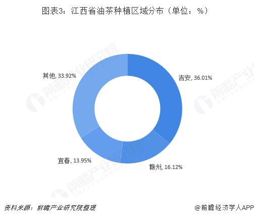 图表3:江西省油茶种植区域分布(单位:%)