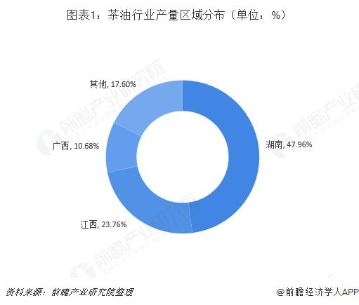 图表1:茶油行业产量区域分布(单位:%)