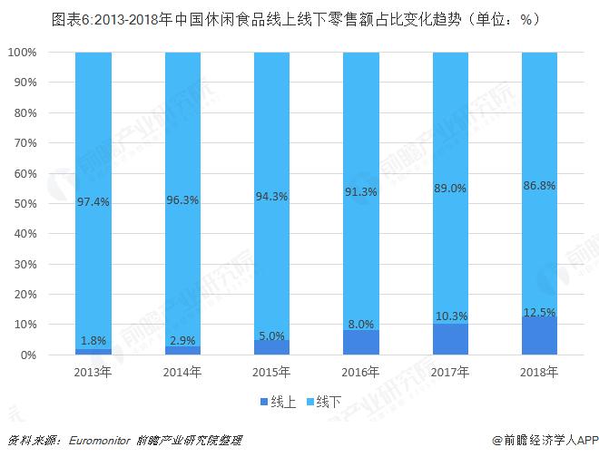 图表6:2013-2018年中国休闲食品线上线下零售额占比变化趋势(单位:%)