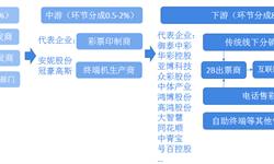 预见2019:《2019年中国体育<em>彩票</em>产业全景图谱》(附市场规模、产业结构、竞争格局)