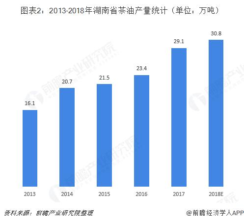 图表2:2013-2018年湖南省茶油产量统计(单位:万吨)