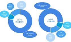 """2018年中国货运量超506亿吨 铁路货运增量超额完成 """"公转铁""""力度加大【组图】"""