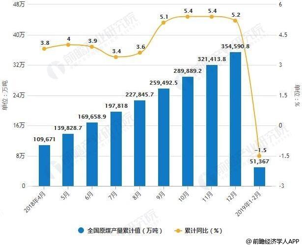 2018-2019年2月份全国原煤产量统计及增长情况