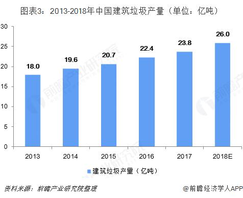 图表3:2013-2018年中国建筑垃圾产量(单位:亿吨)