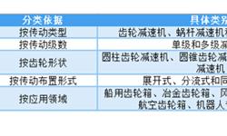 预见2019:《2019年中国<em>减速</em><em>机</em>产业全景图谱》(附市场规模、竞争格局、发展趋势)