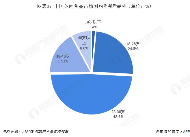 图表3:中国休闲食品市场网购消费者结构(单位:%)