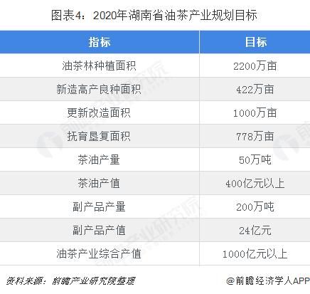 图表4:2020年湖南省油茶产业规划目标