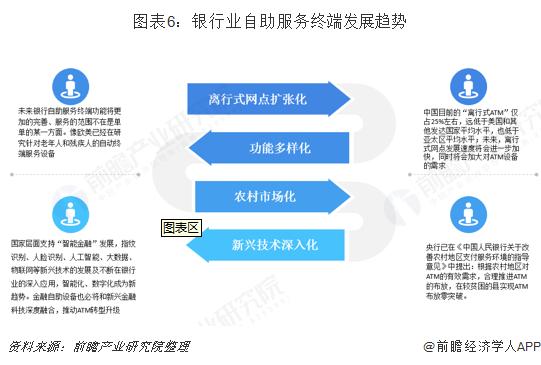 图表6:银行业自助服务终端发展趋势