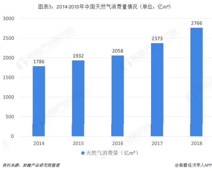 图表3:2014-2018年中国天然气消费量情况(单位:亿m³)
