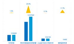 华为专利申请量位居全球榜首 中国将在今后两年赶超美国(WIPI 2018全解析)
