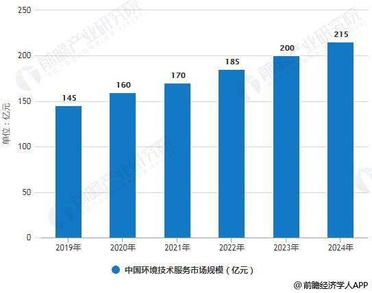 2019-2024年中国环境技术服务市场规模统计情况及预测
