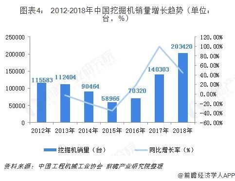 图表4: 2012-2018年中国挖掘机销量增长趋势(单位:台,%)