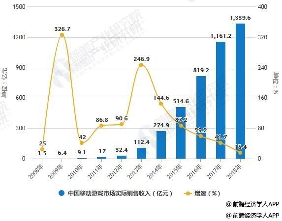 2008-2018年中国移动游戏市场实际销售收入统计及增长情况