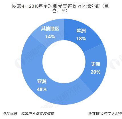 图表4:2018年全球激光美容仪器区域分布(单位:%)
