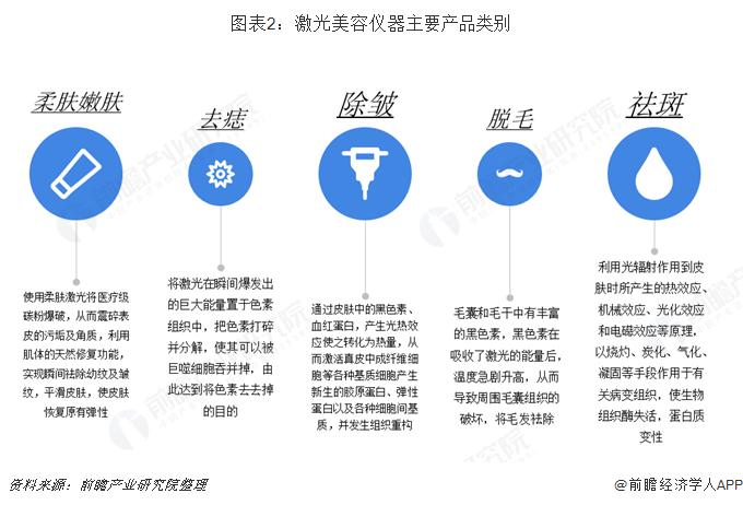 图表2:激光美容仪器主要产品类别