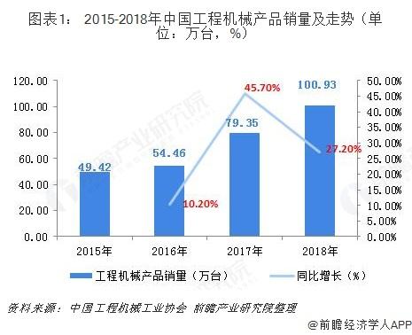 图表1: 2015-2018年中国工程机械产品销量及走势(单位:万台,%)