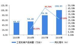 2018年中国<em>工程机械</em><em>涂料</em>行业发展现状和市场新葡萄京娱乐场手机版,挖掘机<em>涂料</em>需求超万吨【组图】