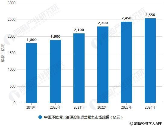 2019-2024年中国环境污染治理设施运营服务市场规模统计情况及预测