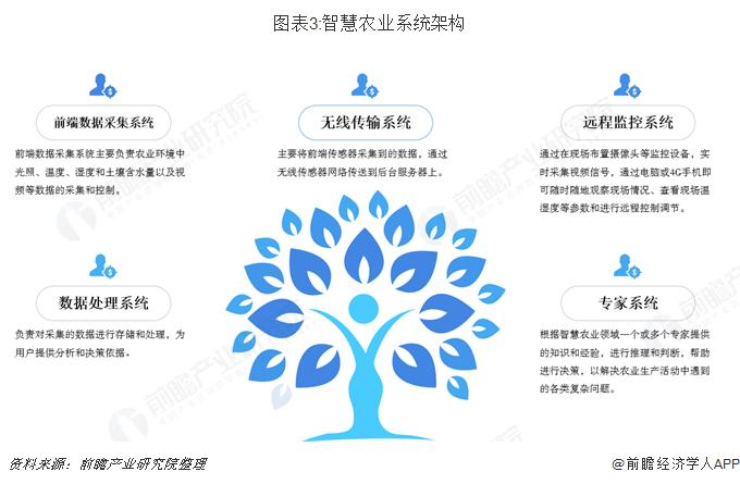 图表3:智慧农业系统架构