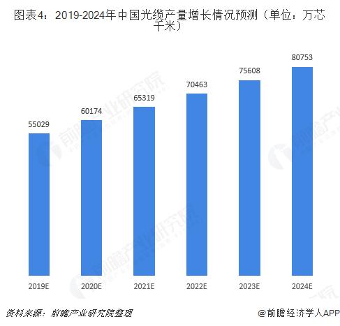 图表4:2019-2024年中国光缆产量增长情况预测(单位:万芯千米)