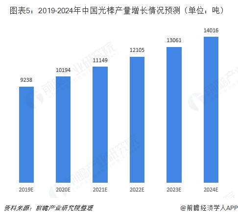 图表5:2019-2024年中国光棒产量增长情况预测(单位:吨)