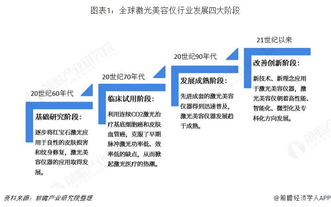 图表1:全球激光美容仪行业发展四大阶段