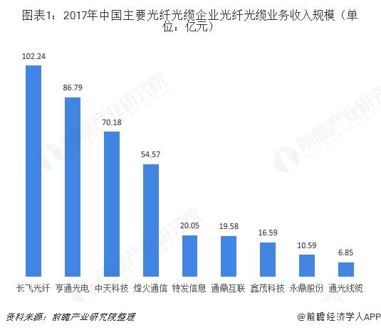 图表1:2017年中国主要光纤光缆企业光纤光缆业务收入规模(单位:亿元)