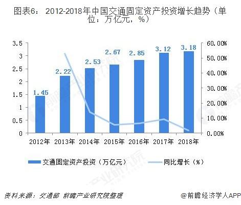 图表6: 2012-2018年中国交通固定资产投资增长趋势(单位:万亿元,%)