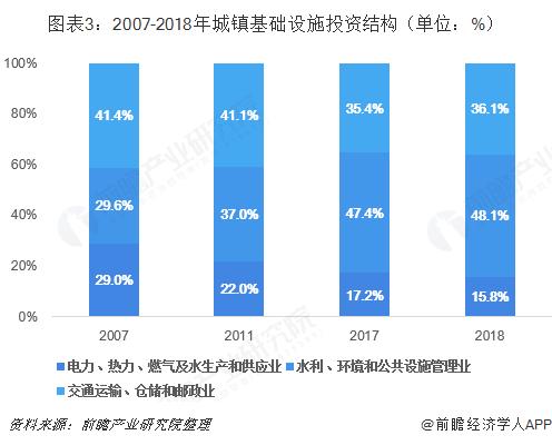 图表3:2007-2018年城镇基础设施投资结构(单位:%)