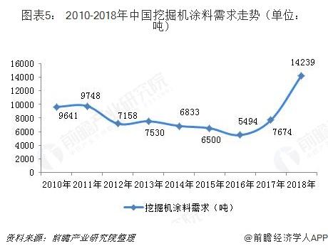 图表5: 2010-2018年中国挖掘机涂料需求走势(单位:吨)