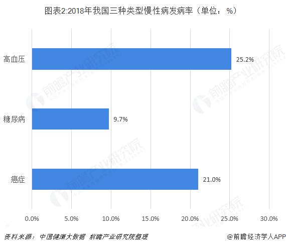 图表2:2018年我国三种类型慢性病发病率(单位:%)