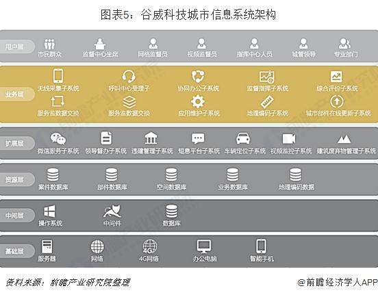 图表5:谷威科技城市信息系统架构