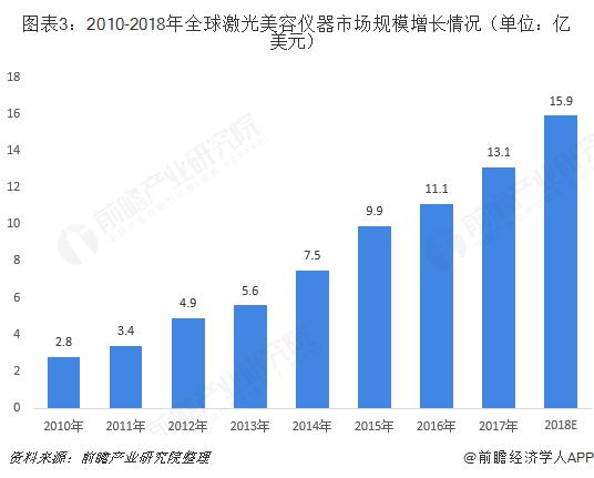 图表3:2010-2018年全球激光美容仪器市场规模增长情况(单位:亿美元)