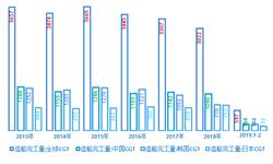2018中韩日造船指标PK:中国造船完工量和手持订单量继续保持世界领先 新接订单量不敌韩国