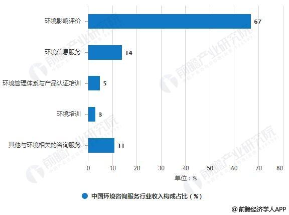 中国环境咨询服务行业收入构成占比统计情况
