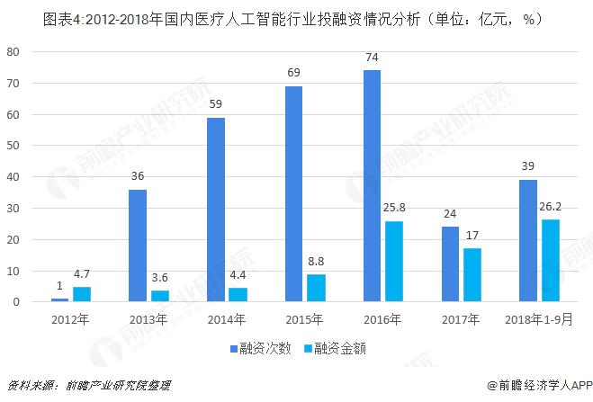 图表4:2012-2018年国内医疗人工智能行业投融资情况分析(单位:亿元,%)